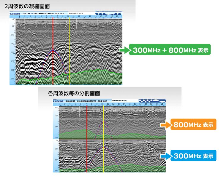 各アンテナの特長を最大限に活用、最適な周波数で表示