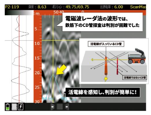 鉄筋直下の活電線探査に威力を発揮!電磁波レーダ法の波形では、判定が難しい例