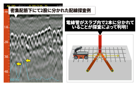 密集配筋化の活電線も探査可能!